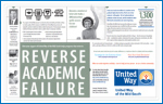 Reverse Academic Failure